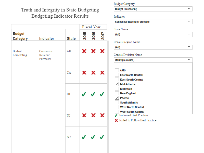 Click to Explore the Budgeting Practice Indicator Results